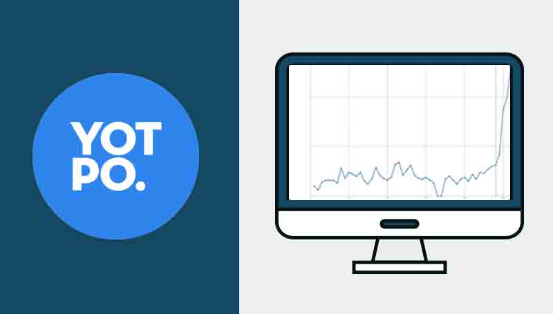 Improve Product Adoption with Appcues like Yotpo
