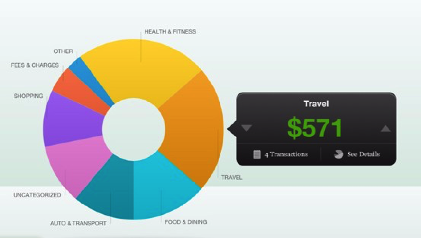 Mint personalization chart