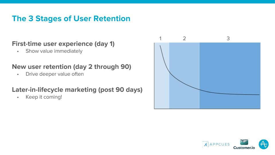 The 3 Stages of User Retention