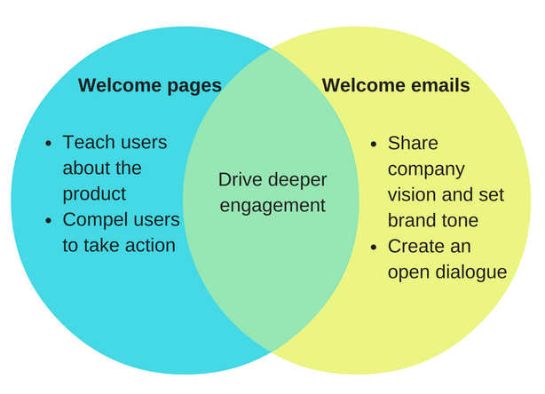 Welcome_Pages_vs._Welcome_Emails.png