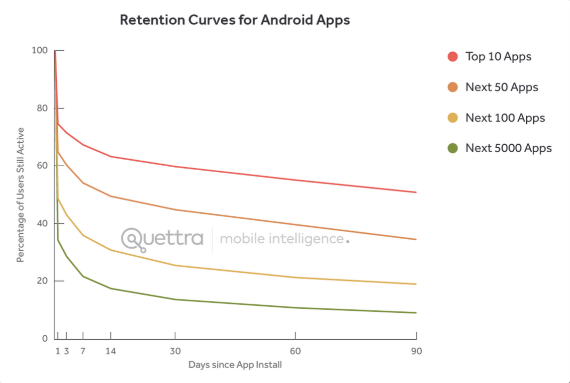 Android App Retention Graph