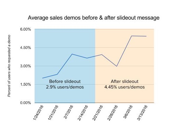 average sales demos before and after slideout message