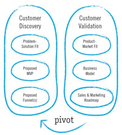 customer-development.jpg