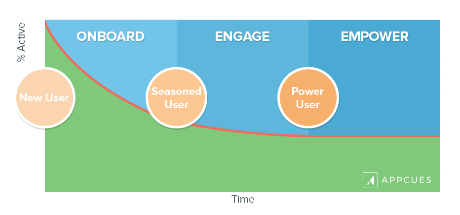 user retention curve graph three stages