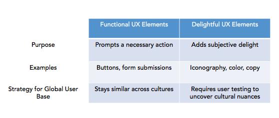 functional_vs._delightful_ux_elements.png