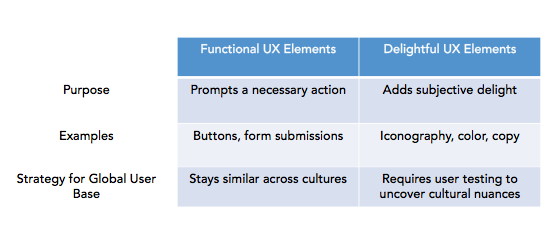 functional_vs._delightful_ux_elements.png