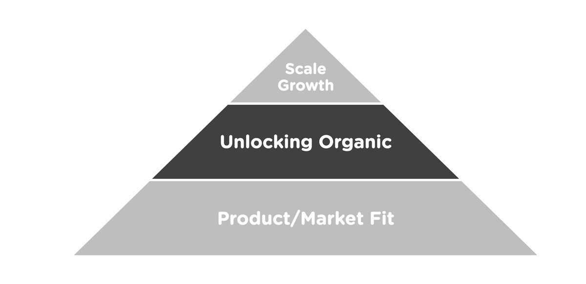 Sean Ellis' Growth Pyramid