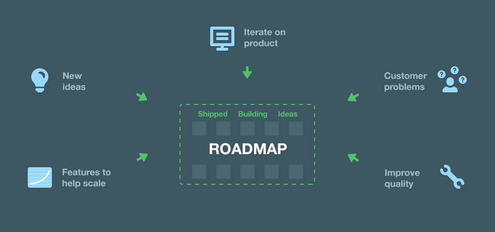 how to add user feedback into your product roadmap