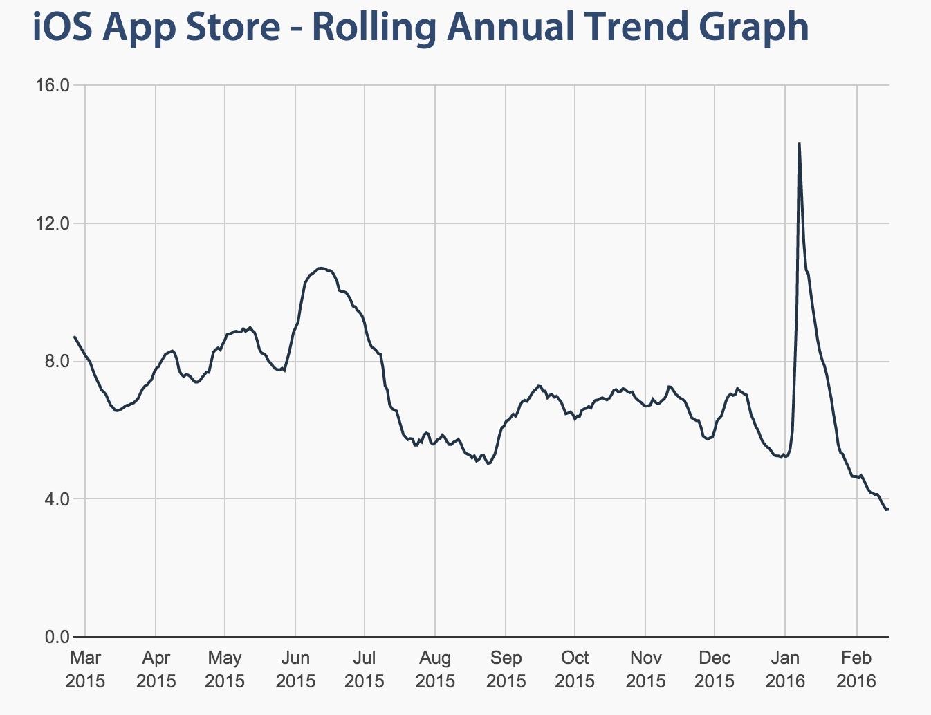 ios-app-store-trends-graph.jpeg