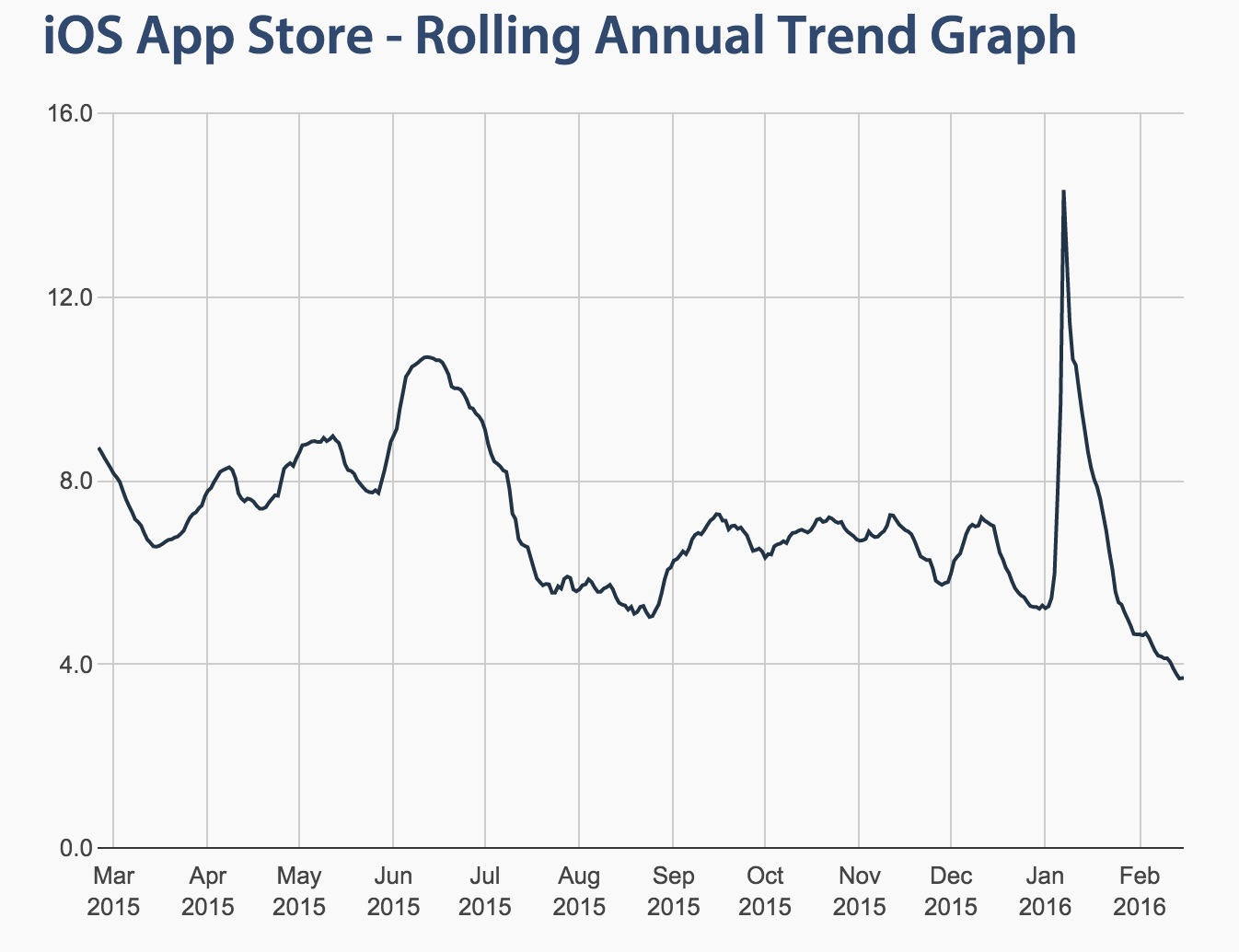 ios-app-store-trends-graph.jpeg