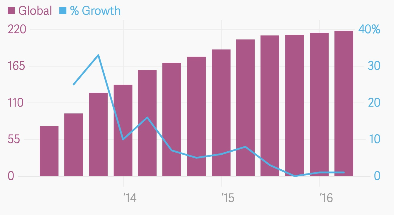 line monthly active users churn problem graph
