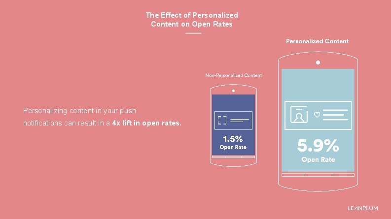 personalized content open rates