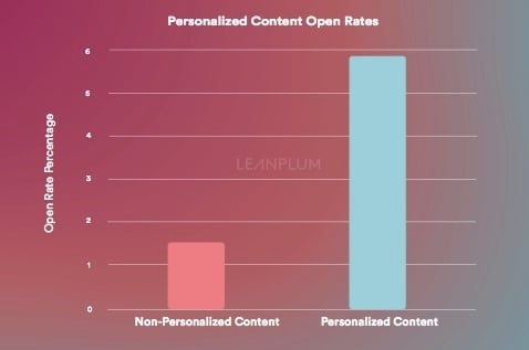 Personalized push notifications open rate