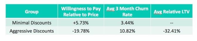 price intelligently experiment
