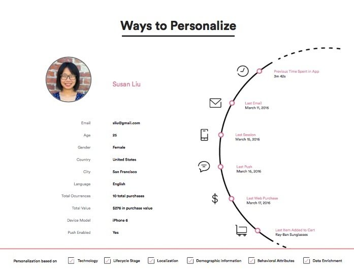 Ways to personalize push notifications