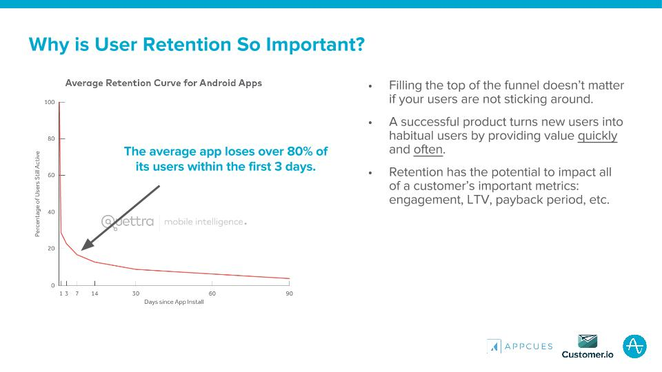 why is user retention so important