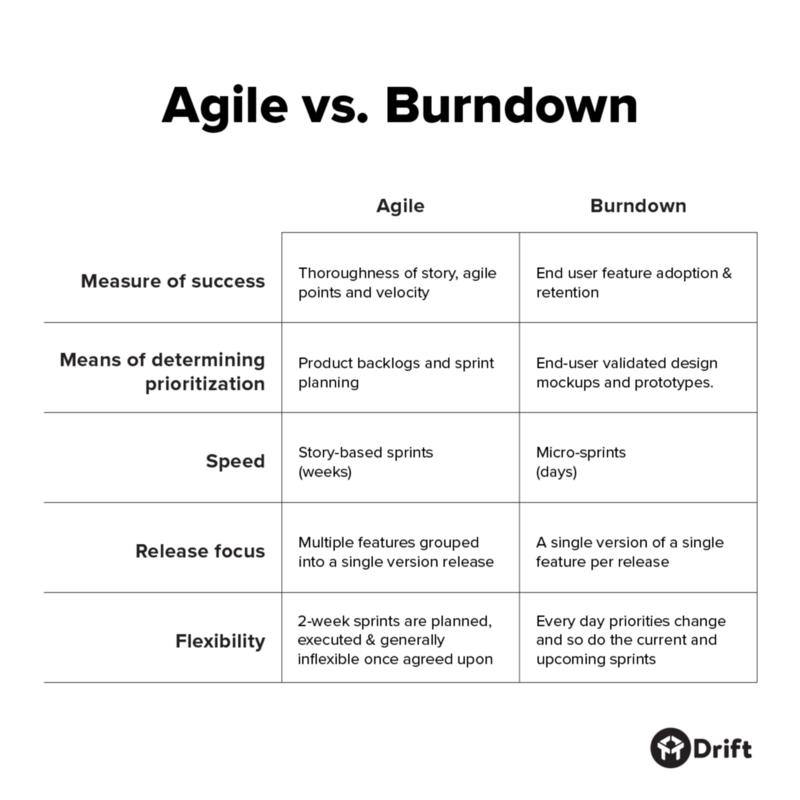 customer centric team agility