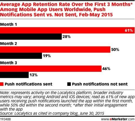 Push notifications app retention