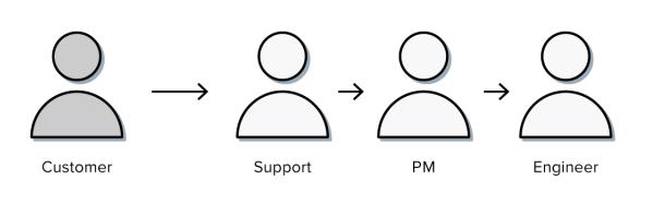 customer centric team communication