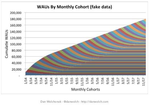 customer retention WAUs 2
