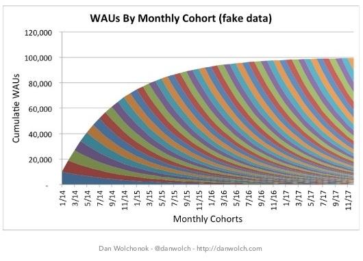 customer retention WAUs