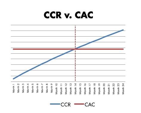 customer retention ccr v cac