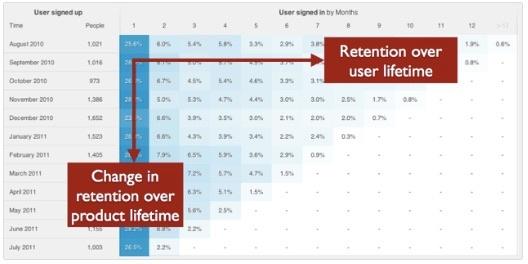 customer retention cohort analysis graph