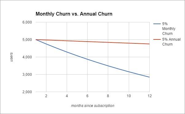customer retention measurement
