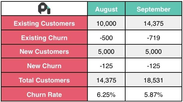 customer-retention-profitwell.jpg