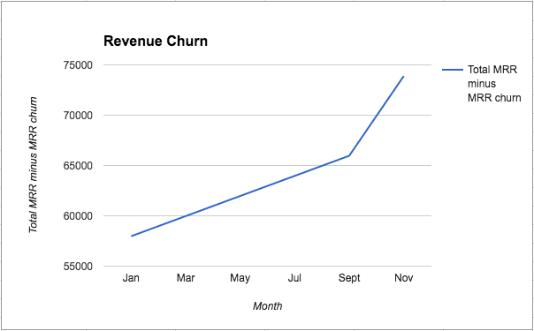 customer retention revenue churn