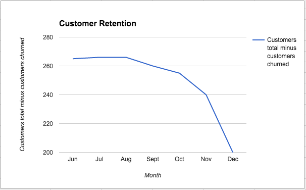 customer retention two graph
