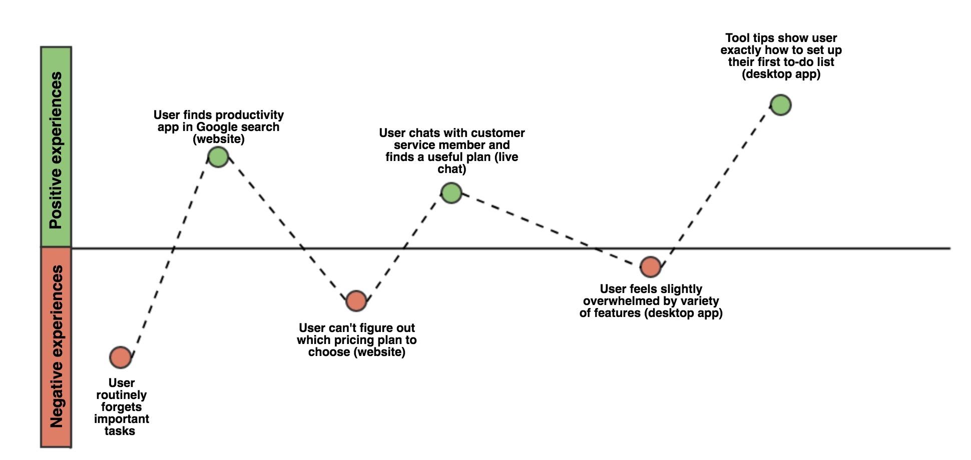 positive-vs-negative-experiences-in-user-journey.jpg