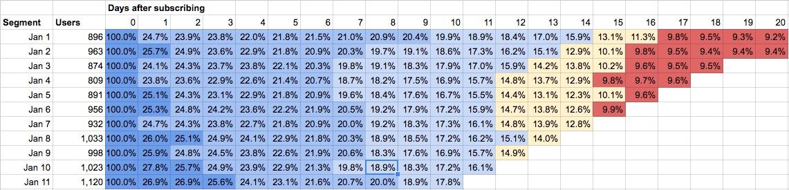 reduce churn cohort analysis