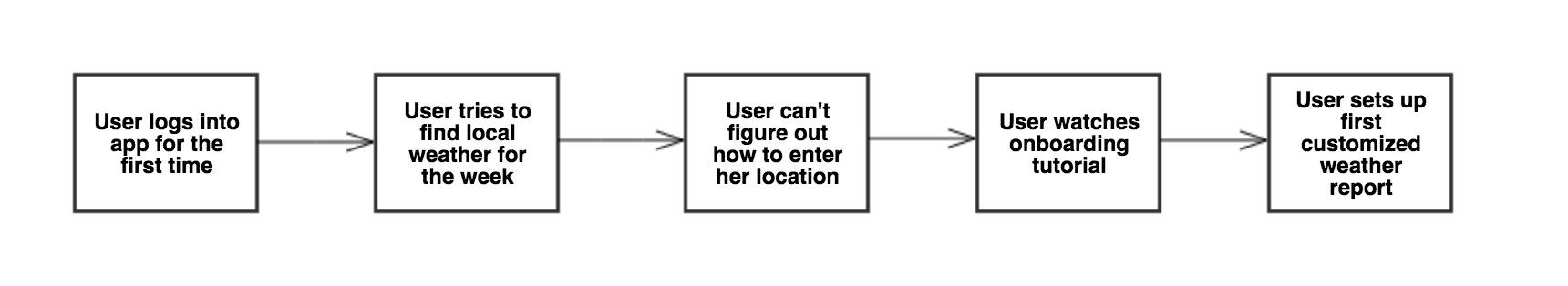 user-journey-flowchart.jpg