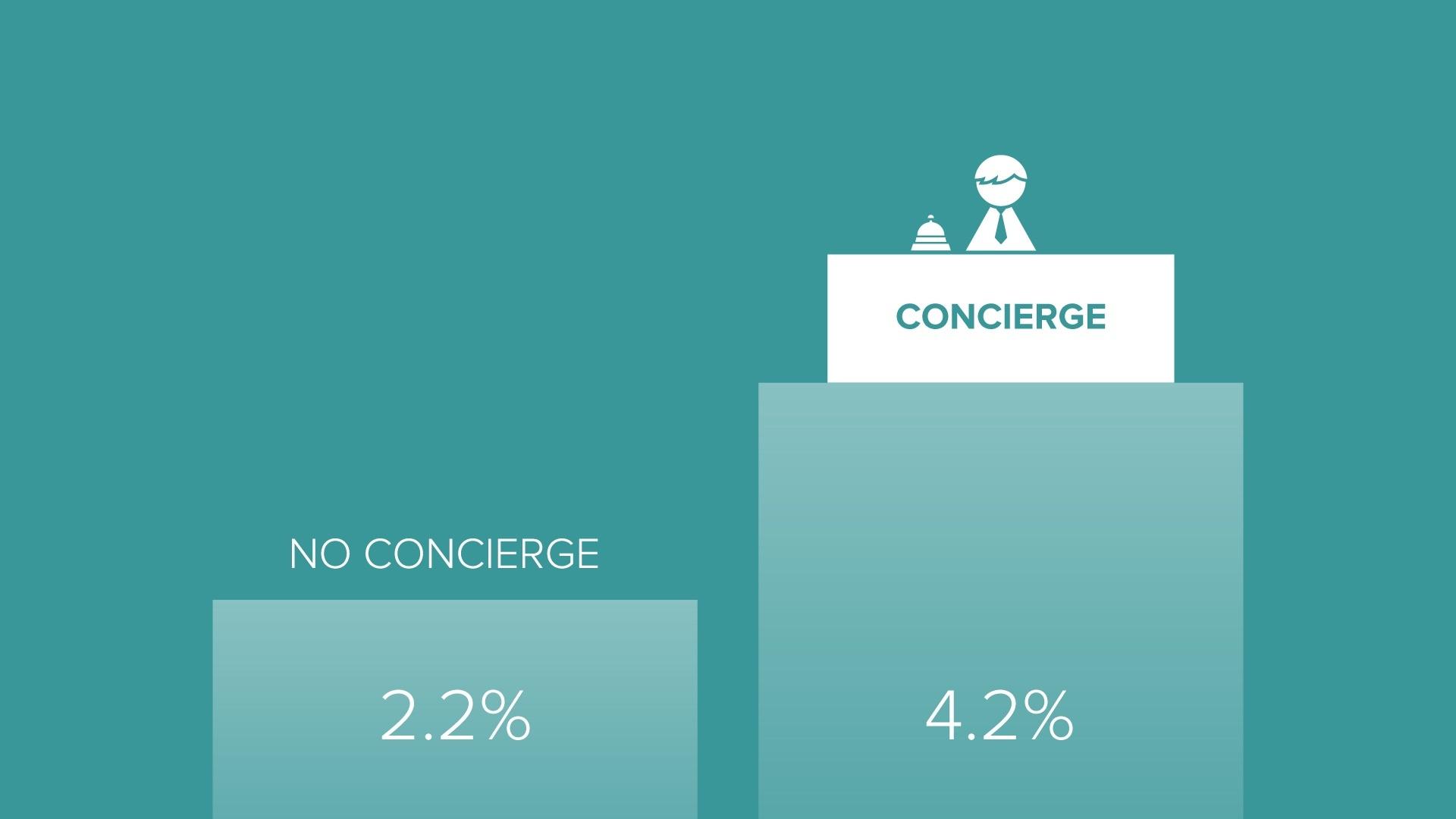 user onboarding concierge