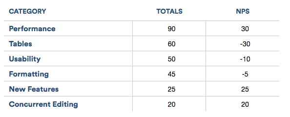 Atlassian's NPS survey table
